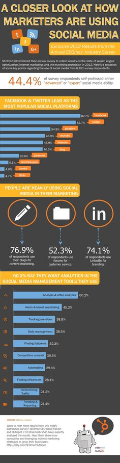 Research Reveals How Marketers Use Social Media [INFOGRAPHIC] SEOmoz gives us some information on how marketers are using social media - Google+ ranks the 3rd network and Linkedin surprisingly 62 % of marketers say they use it for branding and much more.... #socialmedia #socialbusiness #infographic #research #marketing #socialmarketing