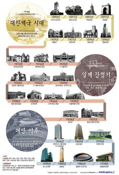 infographics / Timeline Design / 역사가 담겨있는 '우리 건축 100년' South Korea's 100-year history of the building