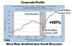 corporate profits - doubled