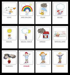 la météo - weather expressions in French (image only) How To Speak French, Learn French, Kindergarten Activities, Classroom Activities, Teaching French Immersion, Printing Practice, Teaching Sight Words, Core French, French Classroom
