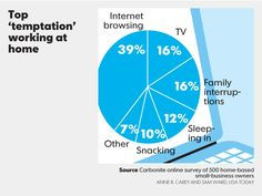 The top temptation for people who work at home is browsing the Internet Home Tv, Statistics, Personal Finance, Infographics, Charts, Maps, Flow, Career, Internet