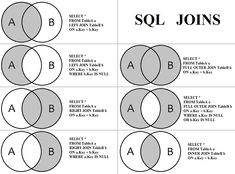 Basic Computer Programming, Learn Computer Coding, Data Science, Computer Science, Sql Join, Sql Commands, Learn Sql, Coding Languages, Programming Languages