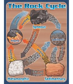 Geology ROCKS! Celebrate The Rock Cycle in your classroom with this chart, only $1.24 right now during our Winter Clearance Sale!