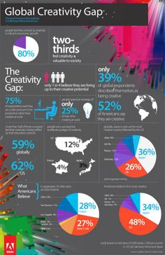 Global Creativity Gap | Universal Concern that Creativity is Suffering at Work and in School | Fast Company
