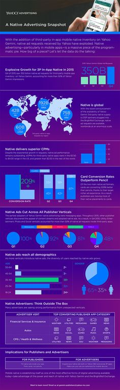 Yahoo dropped a bunch of native advertising stats from Gemini for particularly in third-party mobile apps. All Gemini mobile ads are native, while half of its desktop ads are. According to the company, December… Native Advertising, Advertising Industry, Display Advertising, Display Ads, Mobile Marketing, Digital Marketing, Digital Strategy, Mobile App