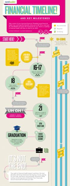 Financial Timeline  This infographic describes how to save money and financial milestones in people's lives.