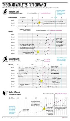 Rio 30 more infographics from newspapers - Visualoop Shelly Ann, Rio 2016, Infographics, Olympics, Infographic, Info Graphics, Visual Schedules