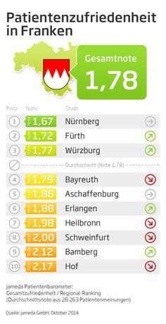 Patientenzufriedenheit in Franken: Nürnberg verteidigt Spitzenposition, Hof ist Schlusslicht.  http://www.jameda.de/presse/patientenstudien/_uploads/anhaenge/patientenzufriedenheit-franken-7790.pdf