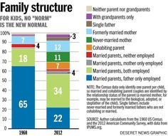 """Family Structure: For Kids, No """"Norm"""" Is the New Normal  Source: U.S. Census Bureau / Deseret News Graphic"""