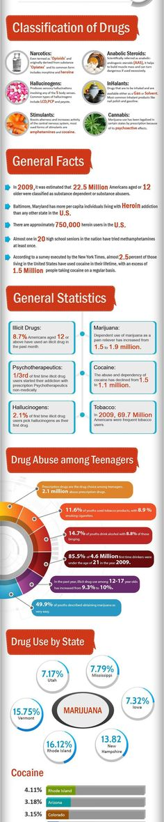 Drug Addiction And Statistics Infographic: