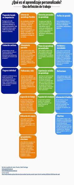 ¿Qué es el aprendizaje personalizado? Es un buen esquema sobre cómo aplicar los entornos de aprendizajes individuales. Algo más complicado con alumnos de ESO, pero bastante aplicable a enseñanzas no obligatorias.#aprendizaje_personalizado