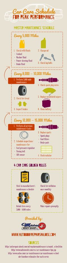When a car reaches miles, it is important to check the tire tread, replace the windshield wipers, inspect the brakes, and clean the battery. This infographic from Michael J's Body Shop has more information about car care. Take care of your car! Rat Rods, Car Care Tips, Washer Fluid, Tire Tread, Driving Tips, Morris, Car Hacks, Diy Car, Car Cleaning