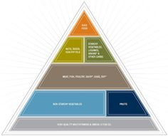 Low Carb Food Pyramid: includes 9-11 servings of non starchy vegetables and 1-2 servings of low sugar fruit