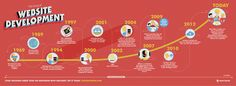 The History of website development
