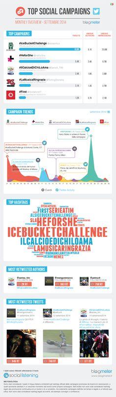 Top Social Campaigns - Settembre 2014: #IceBucketChallenge mantiene la vetta.