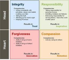 Values leaders need to have. This chart demonstrates how having certain internal values & standards lead to results in your leadership style, including trust, inspiration, innovation, & retention. Leadership requires you use your head AND your heart. Educational Leadership, Leadership Development, Leadership Quotes, Coaching Quotes, Life Coaching, Leadership Coaching, Professional Development, Leadership Values, Leadership Activities