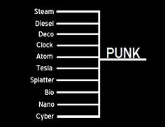 thats-not-victorian:  Hey, guys!  So, we're all familiar with Cyberpunk and Steampunk, but there are so many more alternate histories/speculative science fiction genres out there!  I came across this handy-dandy infographic and figured I could share a bit of these punk genres for anyone interested. Steampunk Roughly covers the Western world during the mid- to late-19th century (ie:  Victorian era, US wild west, etc.), and sometimes up to the Edwardian era. Dieselpunk1920s up through WWII…