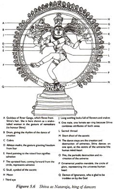 Symbolism of Shiva Nataraja.