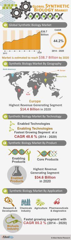 Global synthetic Biology market