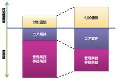 BPR(Business Process Re-engineering)支援コンサルティング:株式会社 日立コンサルティング