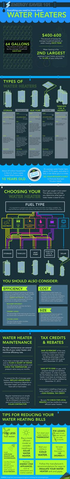New Energy Saver 101 infographic lays out the different types of water heaters on the market and will help you figure out how to select the best model for your home. Download a high-resolution version of the infographic. | Infographic by Sarah Gerrity.