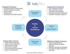 Creating Quality Wellness Programs Using the KWC Model of Healthy