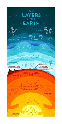 """""""The Layers of the Earth - fun infographic"""" I'm going to say this is geography because it is just so darn cute. This is actually a great picture of the layers of the Earth and I shall use resource one day. Earth And Space Science, Earth From Space, Science For Kids, Science And Nature, Science Penguin, Earth Science Lessons, Easy Science, Science Classroom, Teaching Science"""