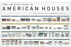 A Visual History of Homes in America  This may come in handy for novelists and short story writers.