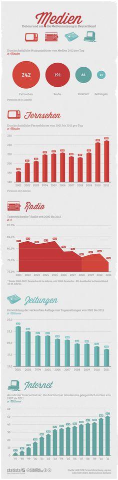 Die Mediennutzung in Deutschland. Nicht sehr aktuell, aber interssant zu wissen wo der Trend hingeht. Sein wir gespannt wie sich die Zahlen für 2013 entwickelt haben.