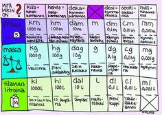 Mittasuhteet - mikä mikin on (mittasuhteet kymmenjärjestelmän kautta). Algebra, Physics, Periodic Table, Maths, Classroom, Teaching, Education, Peda, School