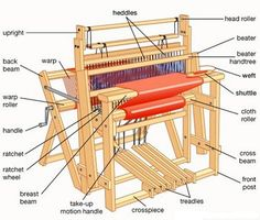 Principal parts of a traditional hand loom. Principal parts of a traditional hand loom. The post Principal parts of a traditional hand loom. appeared first on Weaving ideas. Weaving Tools, Tablet Weaving, Weaving Projects, Loom Weaving, Hand Weaving, Weaving Textiles, Weaving Patterns, Tapestry Weaving, Diy Tricot Crochet