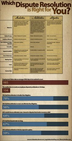 mediation infographic - Google Search
