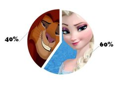I got: You are 40% Simba and 60% Elsa! The Definitive Disney Personality Test