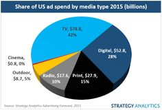Digital ad spend will account for 28% market share in 2015. #advertising #stats #tech
