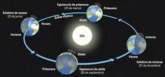 A causa de la excentricidad de la órbita terrestre, las estaciones no tienen la misma duración, ya que la Tierra recorre su trayectoria con velocidad variable. Va más deprisa cuanto más cerca está del Sol y más despacio cuanto más alejada. Por esto, el rigor de cada estación no es el mismo para ambos hemisferios.