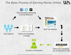 how to make money online click here http://besthomebusinessavenues.com/how-to-make-money-online to find out and understand how money can be made online #makemoney #homebusiness #affiliatemarketing