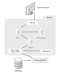 visual representation of django website - Google Search