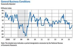December 2015 Empire State Manufacturing Index Continues In Contraction