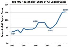 Oligarchy - One out of every six dollars that Americans made selling stocks, bonds, and real estate (worth more than $500,000) went to the top-third of the top-thousandth percent of households.