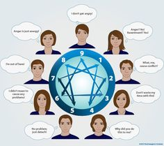 How the 9 Enneagram types perceive teams Teams and the Enneagram Everyone works in teams, often in multiple teams, and the social intelligence of team members dramatically increases their ability to work together effectively. Teams are defined as a type Personality Psychology, Personality Types, Mbti, Life Coach Training, Enneagram Types, Decision Making, Infj, Self Development, Communication