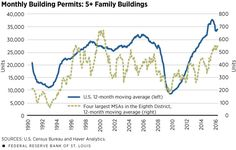 Multifamily Housing Shows Strong Growth, Leading To Bubble Fears