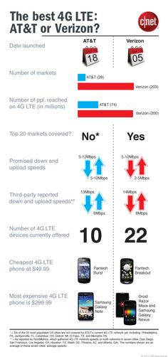 Quick breakdown of 4G LTE comparison by CNET.Com.  Verizon Wirelss purchased more 4G LTE capacity on the airwaves to ensure less crowding on the network than the competition (and faster speeds).