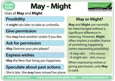 Quick grammar tip with chart! Uses of the modal verbs MAY and MIGHT in English from Woodward English. English Grammar Rules, English Verbs, Learn English Grammar, English Fun, Grammar And Vocabulary, English Language Learning, English Phrases, English Writing, English Study