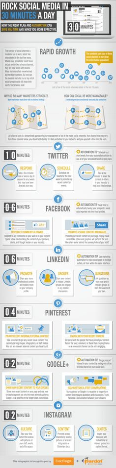 Rock Social Media in 30 Minutes a Day #Infographic http://cdn2.content.compendiumblog.com/uploads/user/8574d69b-b83b-102a-92aa-669ad046edd4/857957d8-b83b-102a-92aa-669ad046edd4/Image/5f7452627feb57724cb0699eee8b6727/et_30_minute_social_new_w640.png
