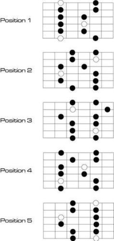 Music Theory Guitar, Jazz Guitar, Music Guitar, Playing Guitar, Acoustic Guitar, Guitar Chords And Scales, Guitar Chord Chart, Guitar Tabs, Electric Guitar Lessons