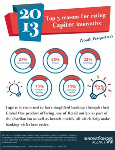 Capitec Bank was ranked the 2nd most innovative bank owing to their easy banking, short banking process and innovative technology! How do you think they can beat FNB, their no.1 contender?