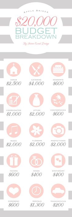 How and where to spend your $20,000 wedding budget. http://applebrides.com/2014/04/09/budget-breakdown-for-a-20000-wedding/