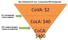 Как рассчитать пожизненную ценность клиента (LTV)