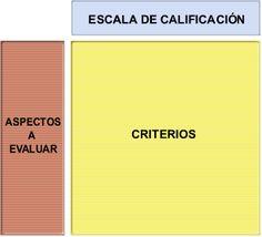 Eduteka - Matriz de Valoración (Rúbricas - Rubrics en inglés)