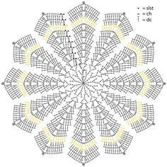 Stern Diagramm